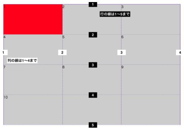 【CSSとは (4-4)】CSS3 display:grid (グリッドレイアウトの実装)